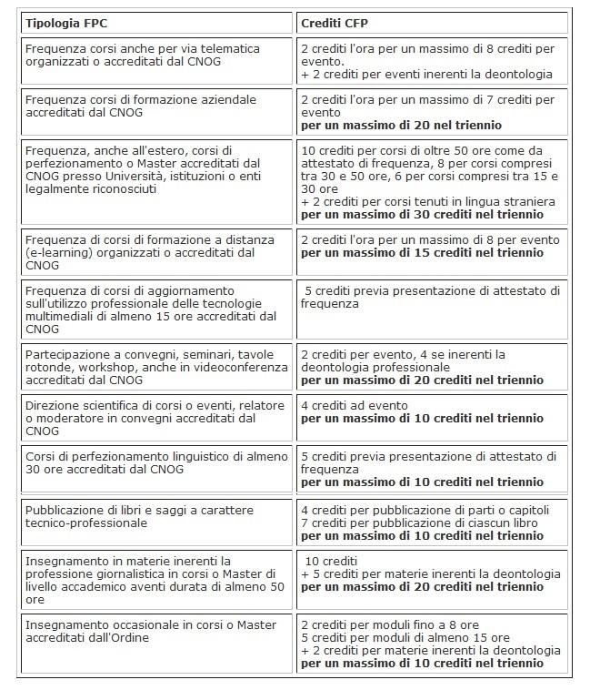 Formazione obbligatoria per l'ordine dei giornalisti (2/2)